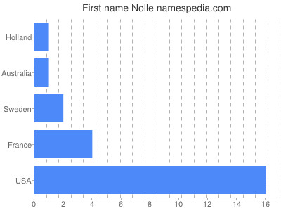 Given name Nolle