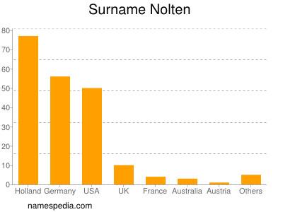 Surname Nolten