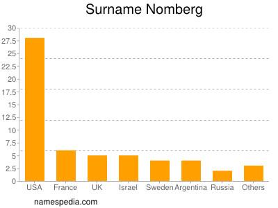 Surname Nomberg