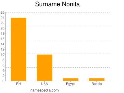 Surname Nonita