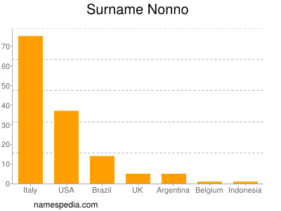 Surname Nonno