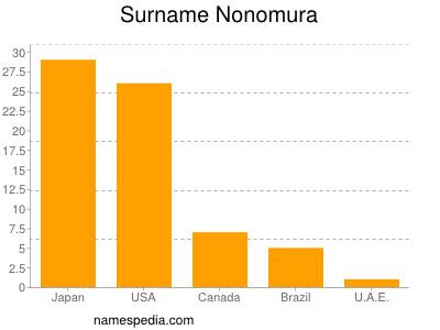 Surname Nonomura