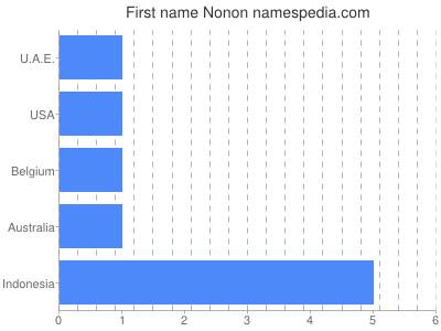 Given name Nonon