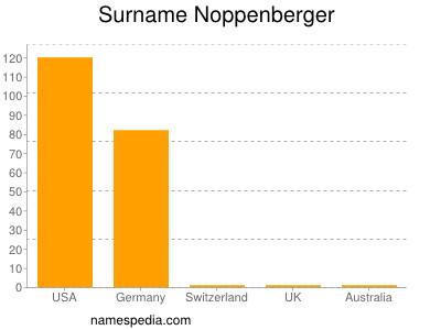 Surname Noppenberger