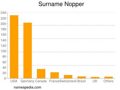 Surname Nopper