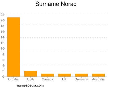 Surname Norac