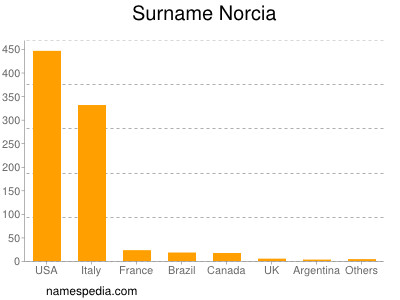 Surname Norcia