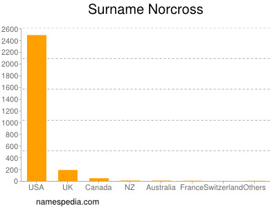 Surname Norcross