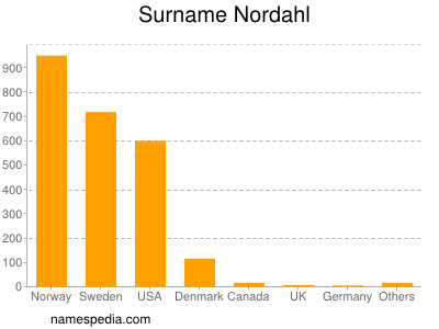 Surname Nordahl