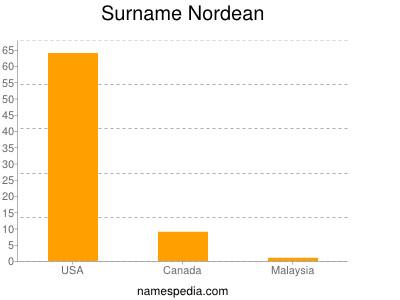 Surname Nordean