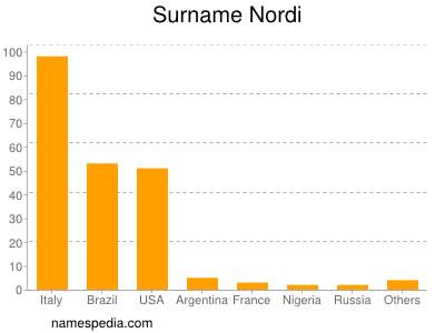 Surname Nordi