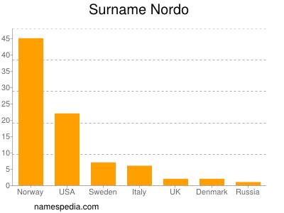 Surname Nordo