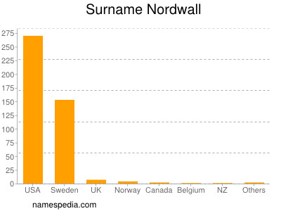 Surname Nordwall