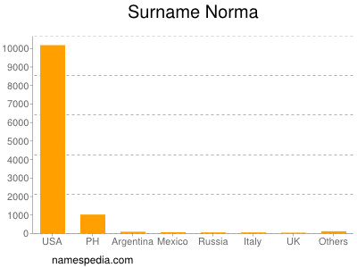 Surname Norma