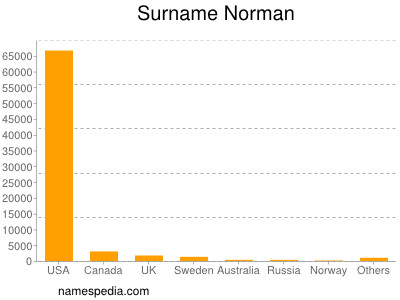 Surname Norman