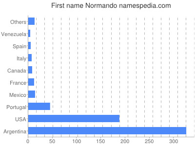 Given name Normando