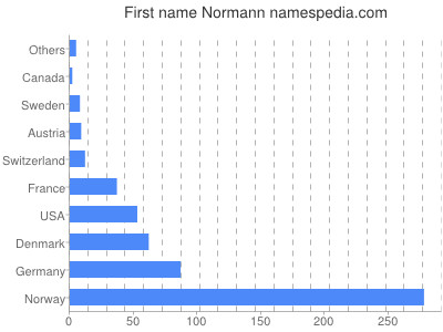 Given name Normann