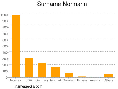 Surname Normann