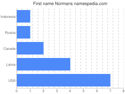 Given name Normans