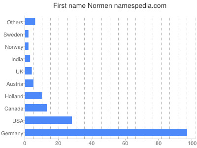 Given name Normen