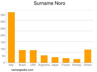 Familiennamen Noro