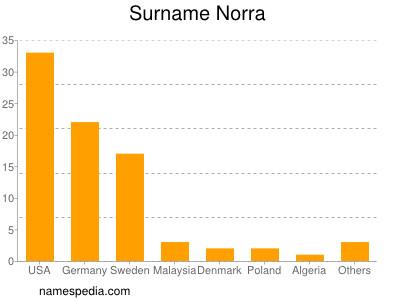 Surname Norra