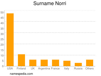 Surname Norri