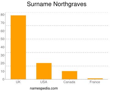 Surname Northgraves