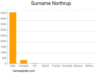 Surname Northrup