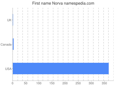 Given name Norva