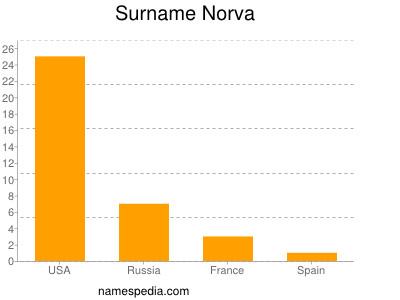 Surname Norva