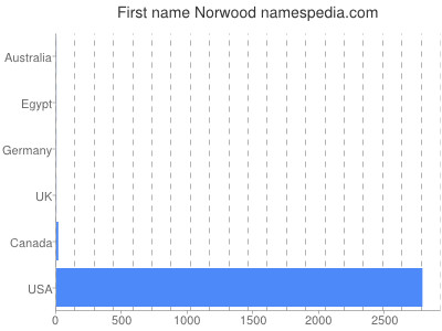 Given name Norwood