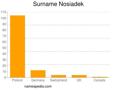 Surname Nosiadek