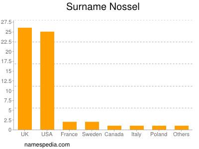 Surname Nossel