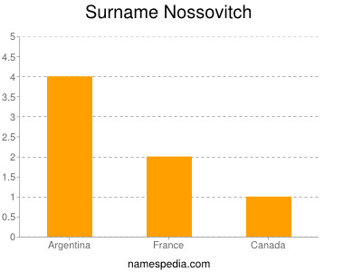 Surname Nossovitch