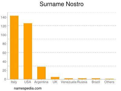 Surname Nostro