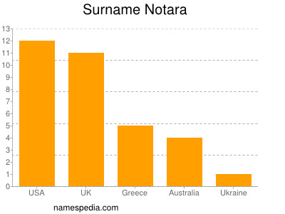 Surname Notara