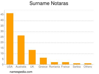 Surname Notaras