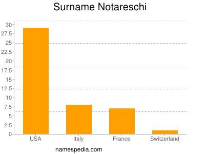 Surname Notareschi