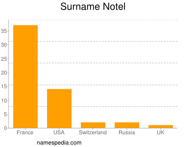 Surname Notel