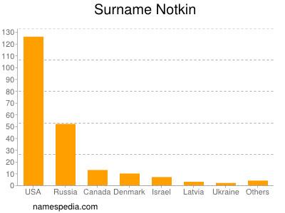 Surname Notkin