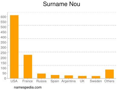 Surname Nou
