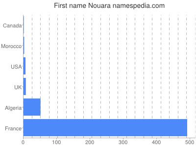 Given name Nouara
