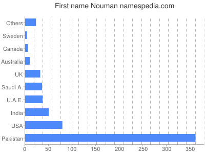 Given name Nouman