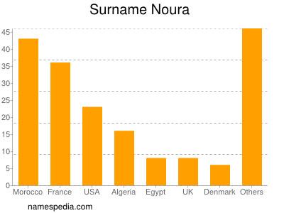 Surname Noura