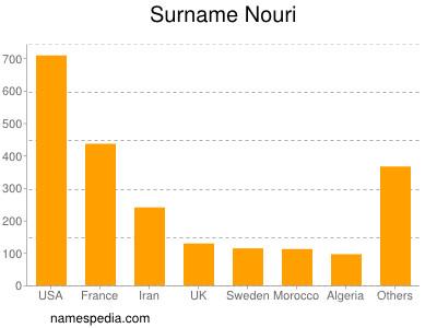 Surname Nouri