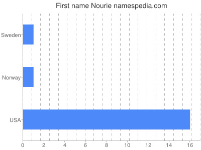 Given name Nourie