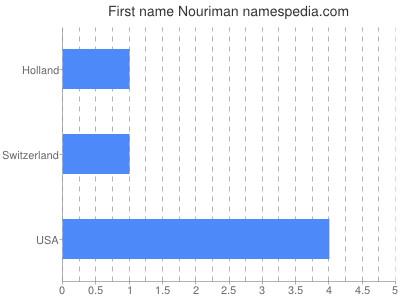 Given name Nouriman
