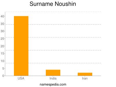 Surname Noushin