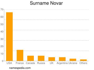 Surname Novar